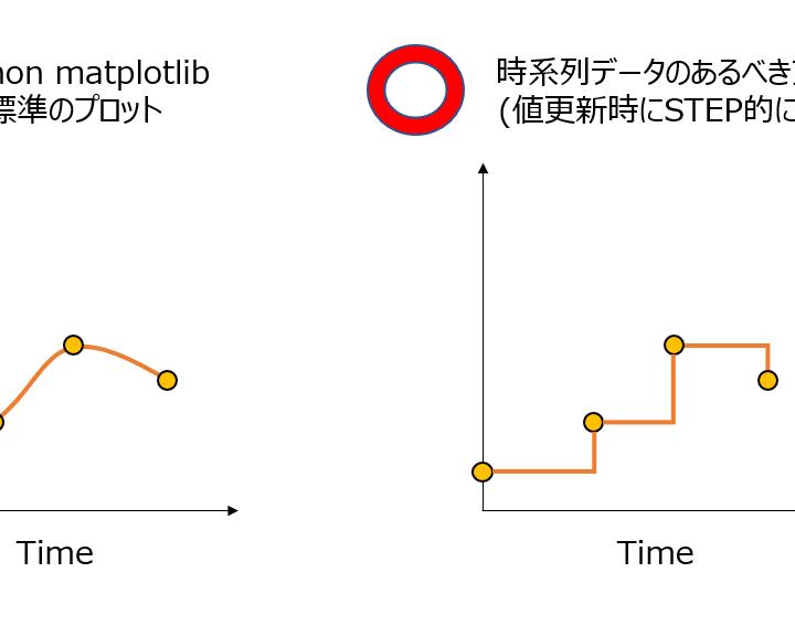 優秀なエンジニアのpython グラフはここに差がある【python / Excel】
